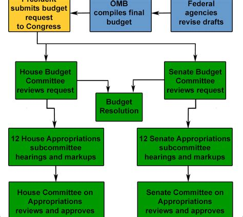 federal budget process flowchart the weaker the united states budgeting process