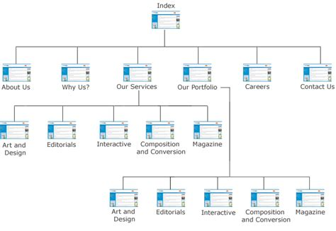 all about sitemap