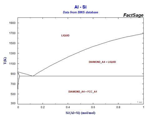 al si phase diagram binary sgte alloy phase diagrams