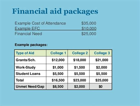 Financial Aid Award Letter Unmet Need financial aid