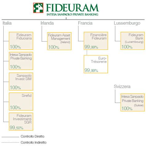 Banca Fedeuram by Fideuram Chi Siamo It Fideuram Sgr