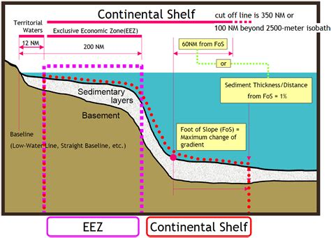 Sea Continental Shelf Summary different zones of sea unclos