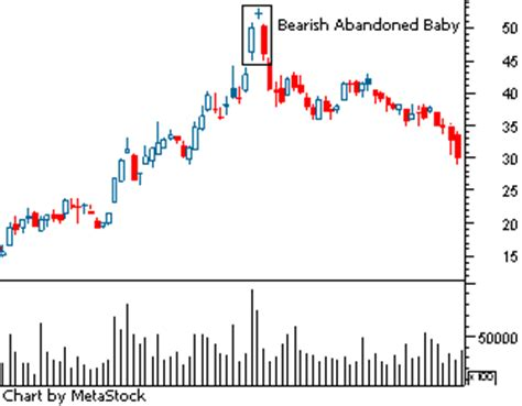 candlestick pattern abandoned baby abandoned baby candlestick pattern best forex brokers