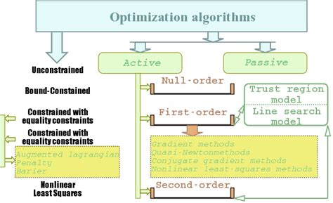 Applications Of Metaheuristic Optimization Algorithms In Civil Eng optimization algorithms and applications