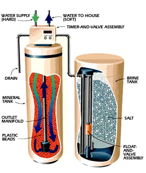 how does a water softener work diagram water softeners