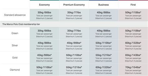 Cathay Pacific Cabin Baggage Allowance by Cathay Airlines Premium Economy