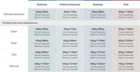 cathay airlines premium economy