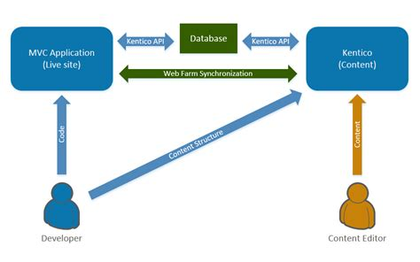 mvc section developing sites using asp net mvc kentico 9