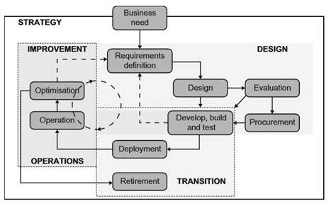 Manajemen Bisnis Pelayanan fernando s manajemen layanan sistem informasi
