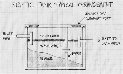 what size septic tank for a 3 bedroom house what is the average size septic tank for a 3 bedroom house memsaheb net
