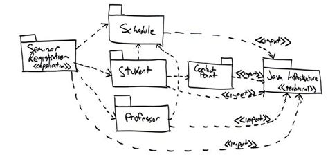 diagram to model uml 2 package diagrams an agile introduction