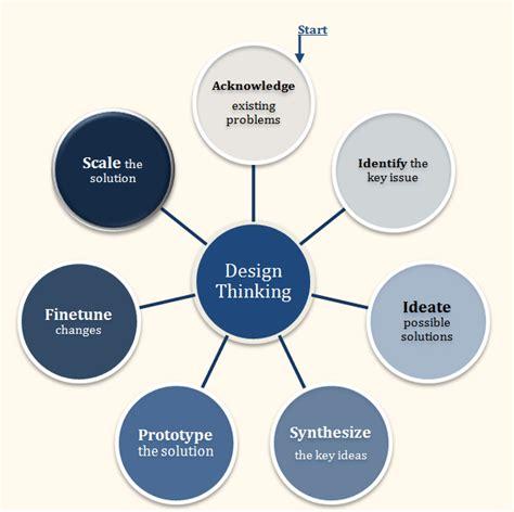 design thinking process steps design thinking process design thinking service design