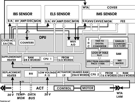 difference between block and schematic diagrams circuit
