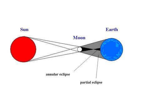 gerhana bulan matahari budijantoftuaj9741006