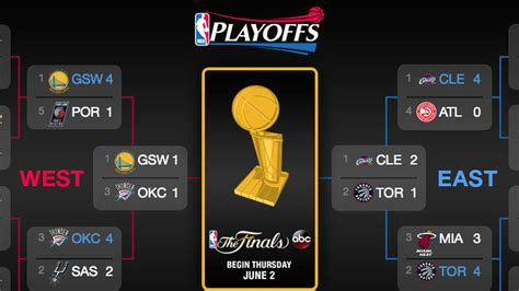 bright side of the sun 2016 nba playoff prediction contest bright side of the sun 2016 nba playoff prediction contest