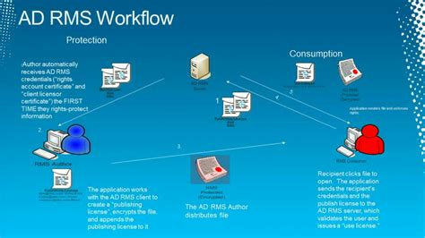 service in rights become an expert in active directory rights management services in 75 minutes tech