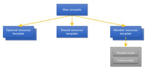 planning a management group design microsoft docs link templates for azure deployment microsoft docs