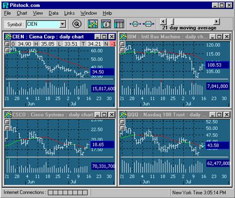 stock pattern analysis software pitstock com stock chart pattern software charts stocks
