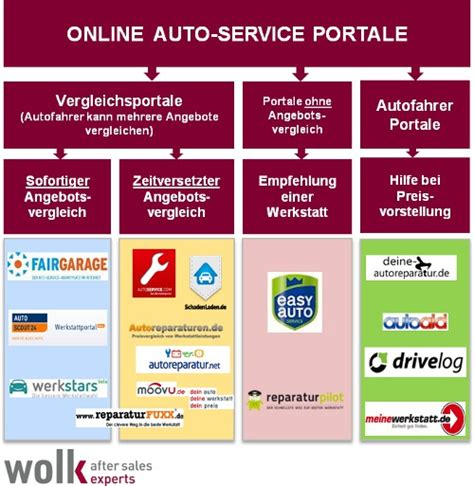 auto service vergleich after sales goes studie wolk after sales experts