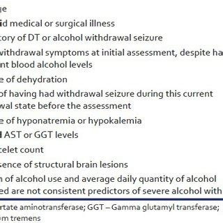 Dt During Detox by Clinical Descriptions Of Withdrawal Syndromes By