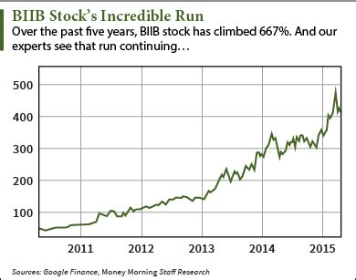 biib quote why biogen nasdaq biib stock price at 400 will