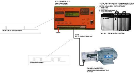 meter socket wiring distribution diagram globalpay co id