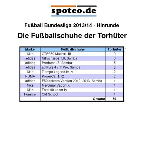 bundesliga tabelle 2013 bild tabelle die fu 223 ballschuhe der torh 252 ter der fu 223