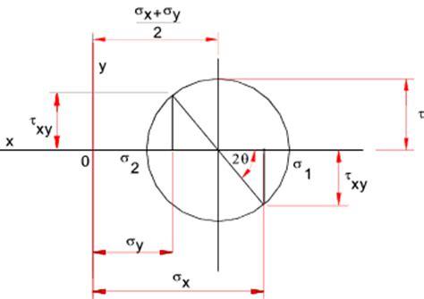 mohr stress diagram mohr s circle