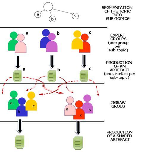 Penerapan Metode Jigsaw Dalam Pembelajaran Oleh Eki Tirtana Zamzani Kompasiana Com Jigsaw Strategy Template