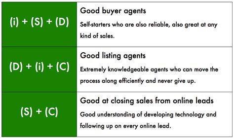 personality types that make the best agents clean slate
