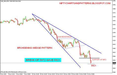stock pattern wedge stock market chart analysis descending broadening wedge