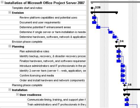 Microsoft Office Project Server 2007 Deployment Plan Template For Project 2003 Or Newer Inside Software Upgrade Strategy Template