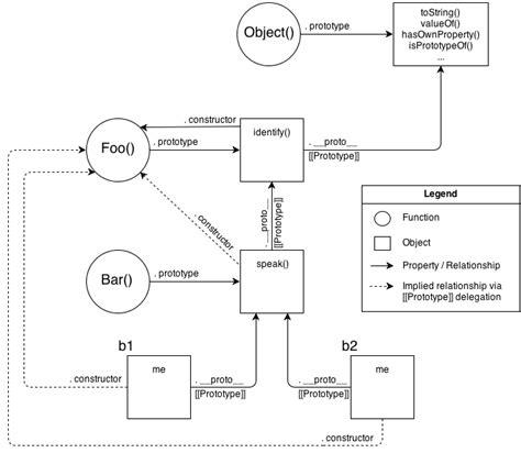 javascript prototype pattern vs module js objects de quot construct quot ion
