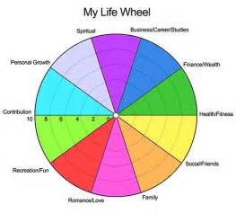 wheel of life pdf wordpress challenge daily news