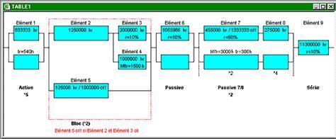 diagramme bloc fiabilité evaluation de fiabilit 233 et disponibilit 233 d architectures