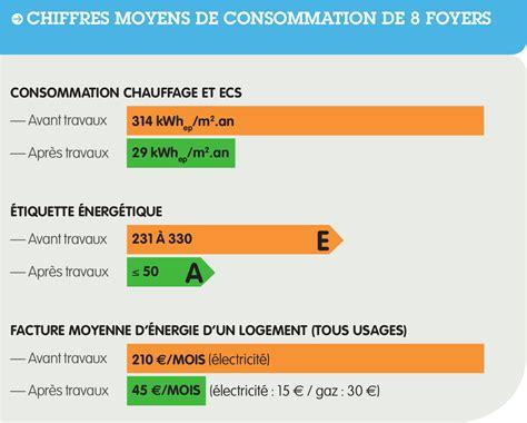 Consommation Moyenne by Consommation Moyenne Electricite Maison Ventana