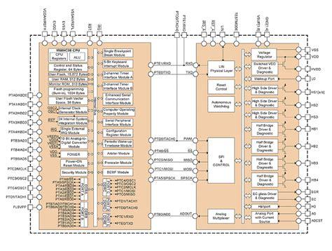 chip sbc can lin system basis chips sbcs nxp
