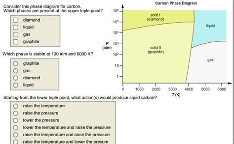 consider this phase diagram for carbon dioxide solved consider this phase diagram for carbon which phas