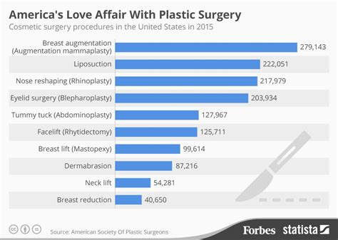 7 Cosmetic Procedures Id To by America S Most Popular Plastic Surgery Procedures Of 2015