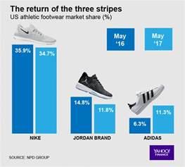 athletic shoe market adidas nike u s market 2017 sneakernews