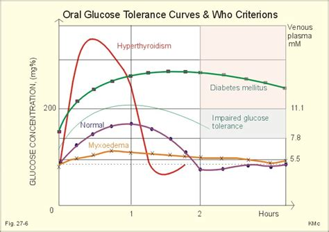 glucose challenge test results range glucose tolerance test causes symptoms treatment