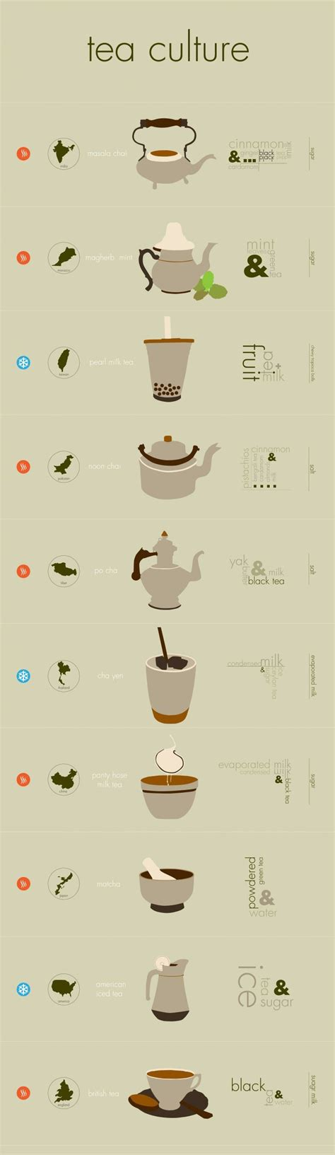 Different Kinds Of Detoxes by 14 Best Images About Tea Facts On