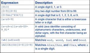 Pattern Regex In Java | pattern matching in java using regex