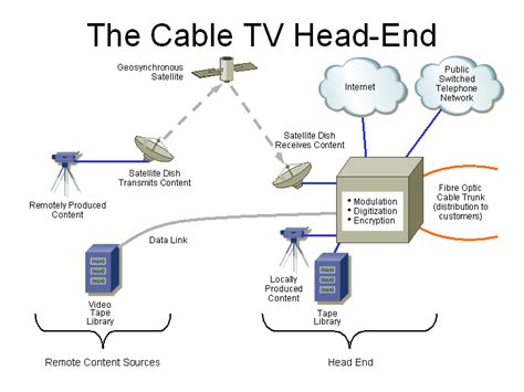 cable tv headend diagram awesome cable tv network diagram gallery electrical