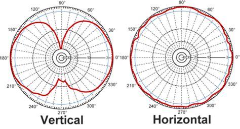 Antena Omni Ceiling Eduardo Gomez Imagen Caracteristicas De Las Antenas