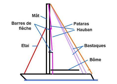 catamaran definition en francais les diff 233 rents gr 233 ements le r 233 glage d une voile la