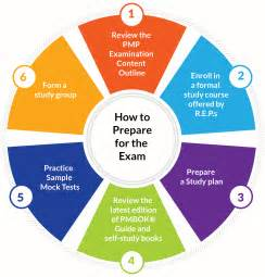 Pmp Content Outline by How To Prepare For Pmp Project Management Professional Pmp