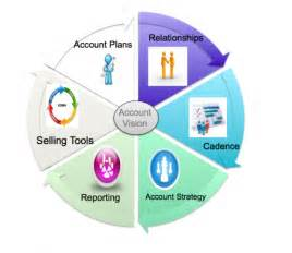 the ultimate account management sales process
