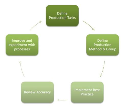 produce definition best practice for farming