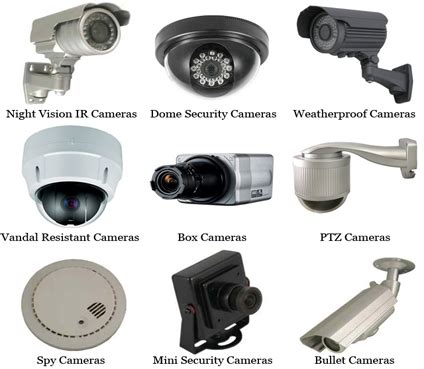 what are the types of cctv camera? quora